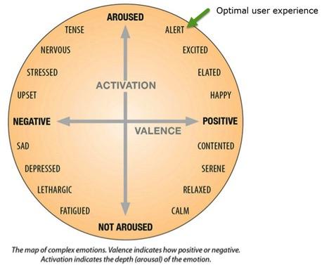 Top 11 Ux Design Principles 4 Minimize Anxiety Acclaro